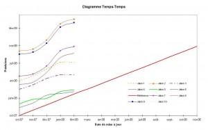 Diagramme temps-temps