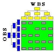 WBS versus OBS