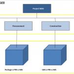 La matrice WBS à quatre dimensions : «WBS Matrix» (première partie)