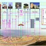 Les dimensions d'un projet